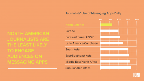 North America messaging apps